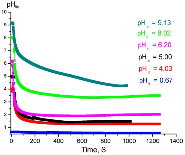 Time dependences of established values pHfin at Nafion interface in acidic / alkaline solutions with various pHin
