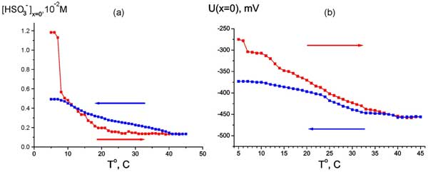 Dependence of HSO3-  bulk concentration at Nafion interface