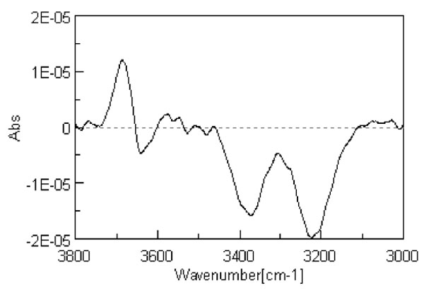 Figure 1: Second derivative spectrum of liquid water at 298 K.