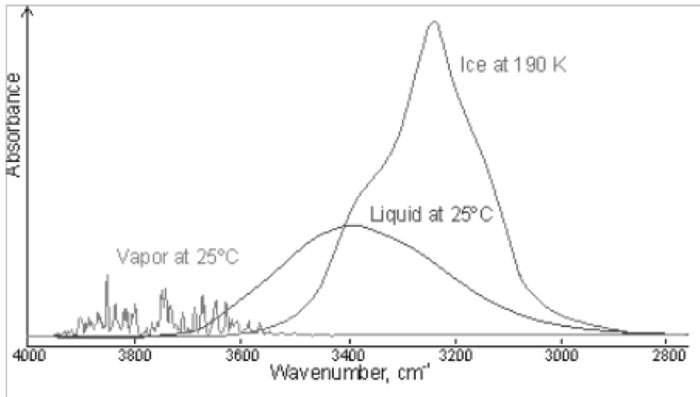 Figure 2: Comparison of the gas, liquid and solid spectra of the same amount of water. From Martin Chaplin: Water Structure and Science web page http://www.lsbu.ac.uk/water/vibrat.html