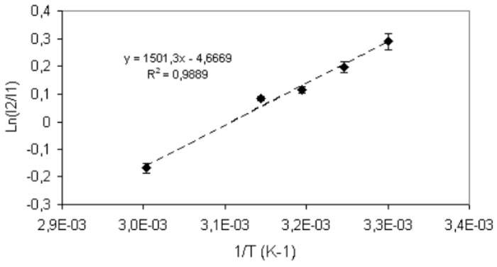 Figure 3: Van't Hoff plot in the range 298 to 333 K.