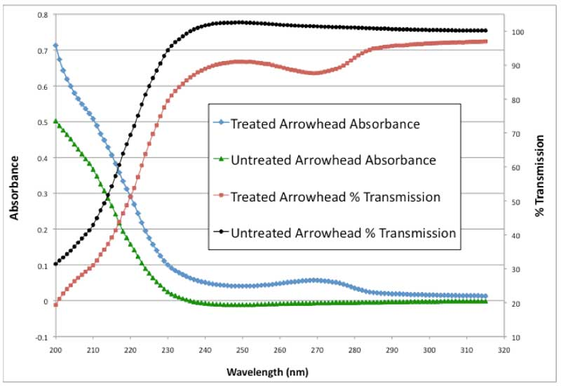 Figure 1: UV absorbance and % transmission vs. wavelength.