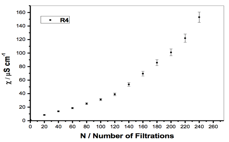 Figure 2: Specific electrical conductivity of a sample of  Milli-Q water  filtered with  filter R4 (5-15 µm), when the initial volume of the sample was reduced from 30 to 5 mL (see Table 2).