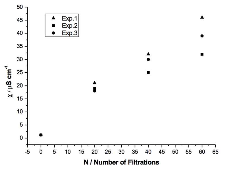 Figure 3: Specific electrical conductivity of three samples of Milli-Q water (volume 5 mL each) subjected to the same number of filtrations with the same filter R4 (5-15 µm) (see Table 3).