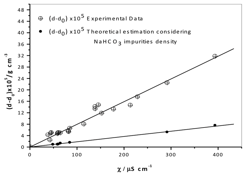 Figure 4: Density vs. specific electrical conductivity as measured experimentally (see Table 4) correcting for the effect of sodium bicarbonate impurities on density (NaHCO3 impurity density was calculated using Eq. 1). The error bars of the largest standard deviation for conductivity and density are too small to be seen.