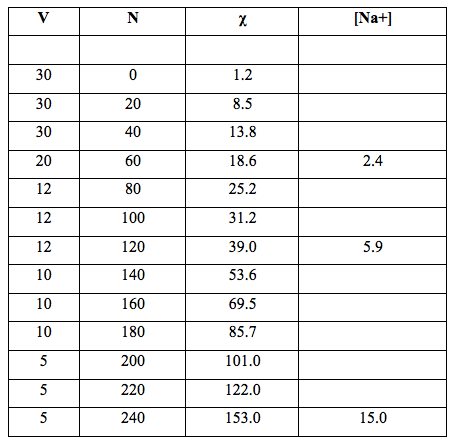 Table 2: Volume of Milli-Q water filtered, V (mL), number of filtrations, N, with R4 filter (pore size 5-15 µm), specific electrical conductivity, χ (µS cm-1) and concentration of sodium bicarbonate impurities [Na+] (mol L-1×105) released by the glass container.