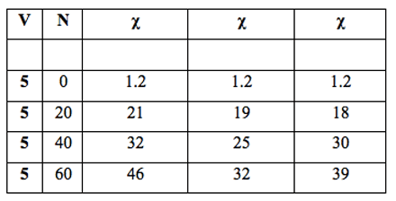 Table 3: Volume of three Milli-Q water samples filtered, V (mL), number of filtrations, N, with R4 filter (pore size 5-15 µm) and specific electrical conductivity, χ (µS cm-1).